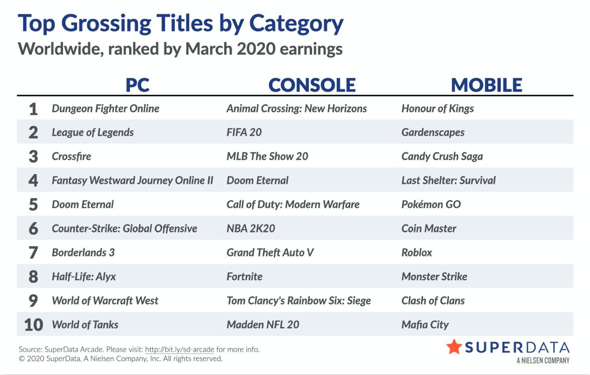 Worldwide digital games market — SuperData